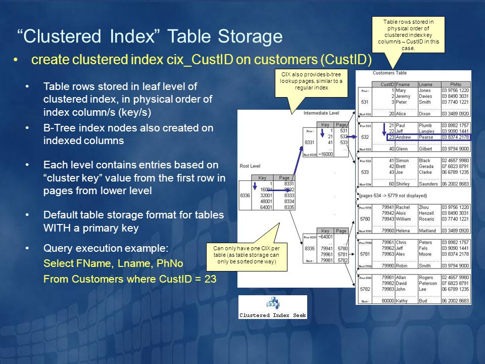 CIX also provides b-tree lookup pages, similar to a regular index