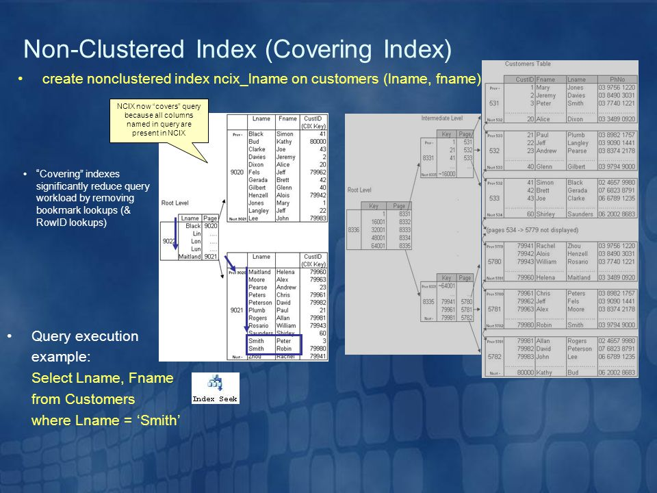 Non-Clustered Index (Covering Index)