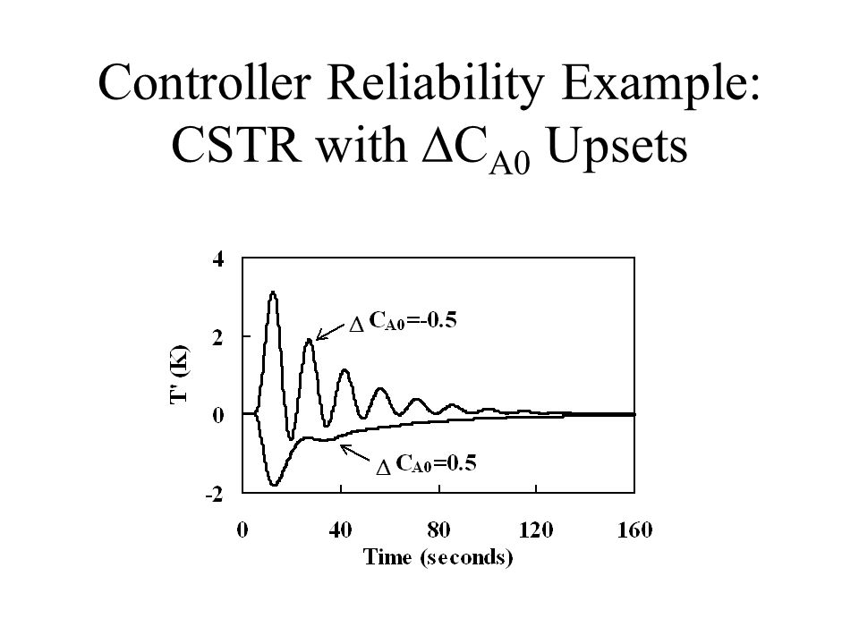Controller Reliability Example: CSTR with DCA0 Upsets