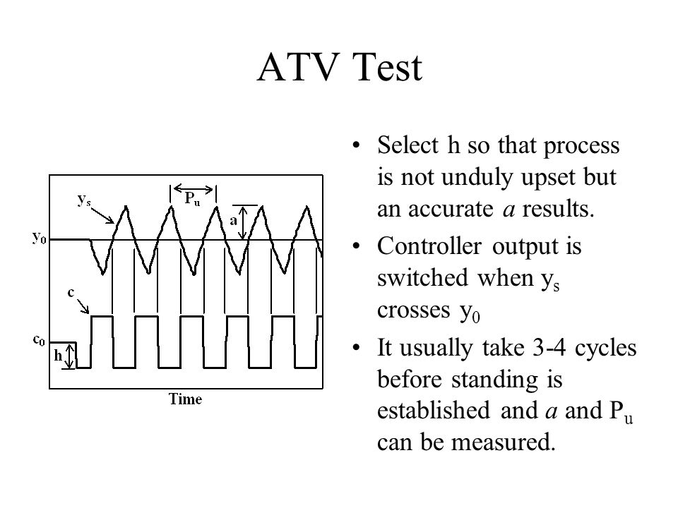 ATV Test Select h so that process is not unduly upset but an accurate a results. Controller output is switched when ys crosses y0.