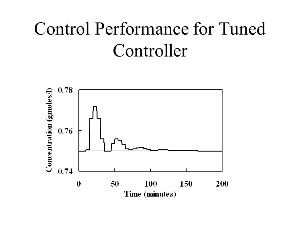 Control Performance for Tuned Controller