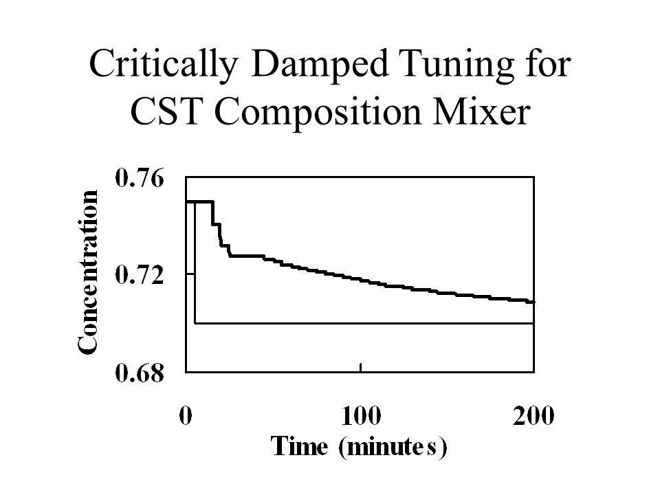 Critically Damped Tuning for CST Composition Mixer