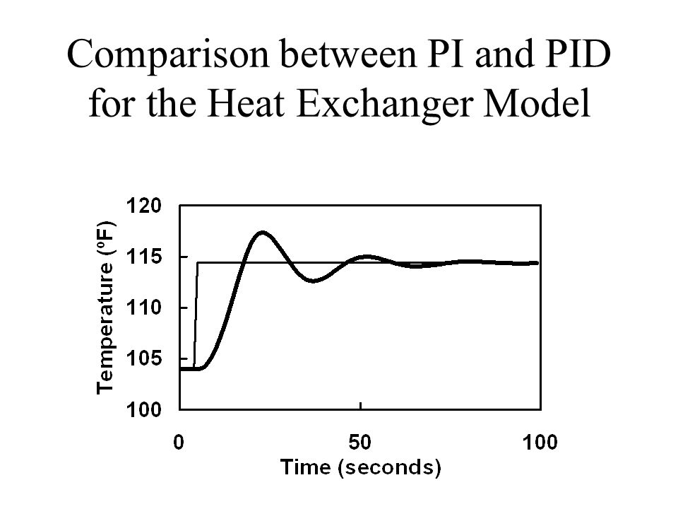 Comparison between PI and PID for the Heat Exchanger Model