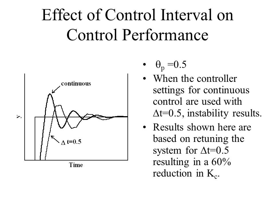 Effect of Control Interval on Control Performance