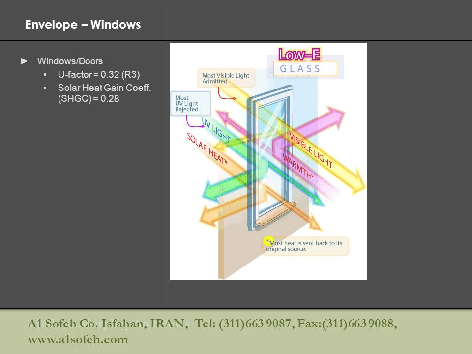 Envelope – Windows Windows/Doors. U-factor = 0.32 (R3) Solar Heat Gain Coeff. (SHGC) = Diagram of double-pane window operation.