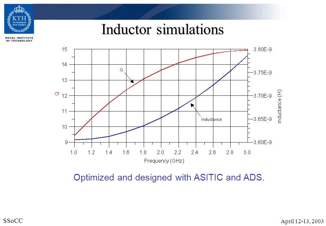 Inductor simulations Optimized and designed with ASITIC and ADS.