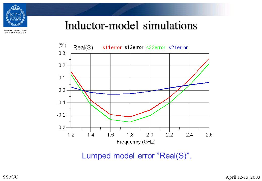 Inductor-model simulations