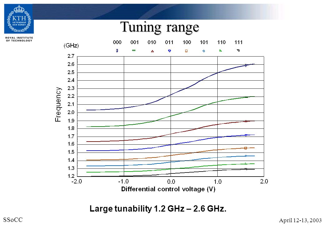 Tuning range Large tunability 1.2 GHz – 2.6 GHz.