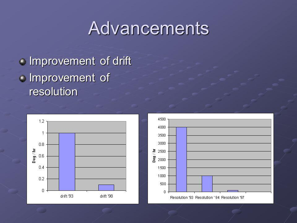 Advancements Improvement of drift Improvement of resolution