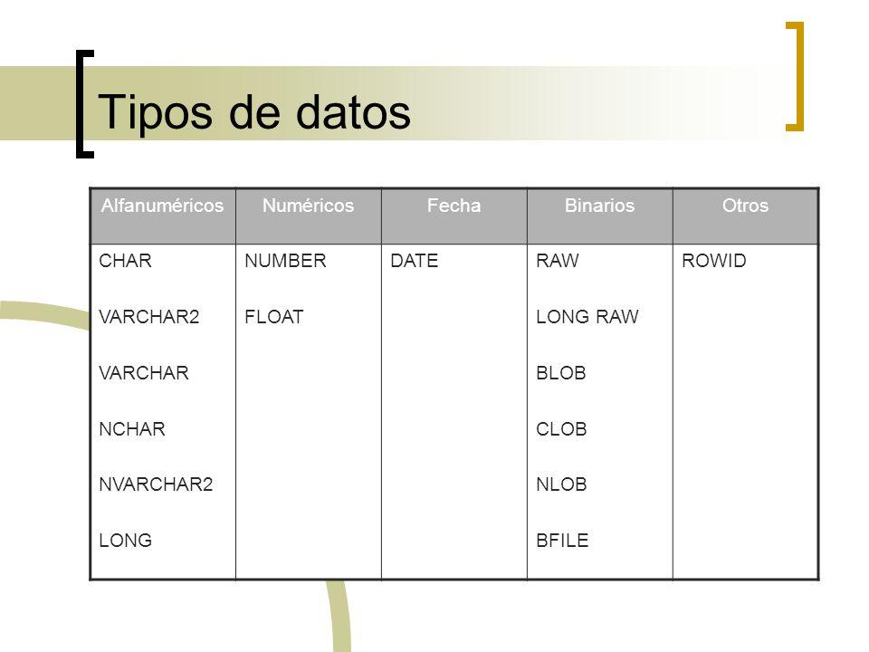 Tipos de datos Alfanuméricos Numéricos Fecha Binarios Otros CHAR