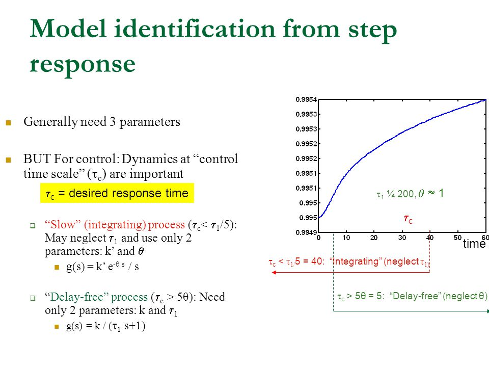 Model identification from step response