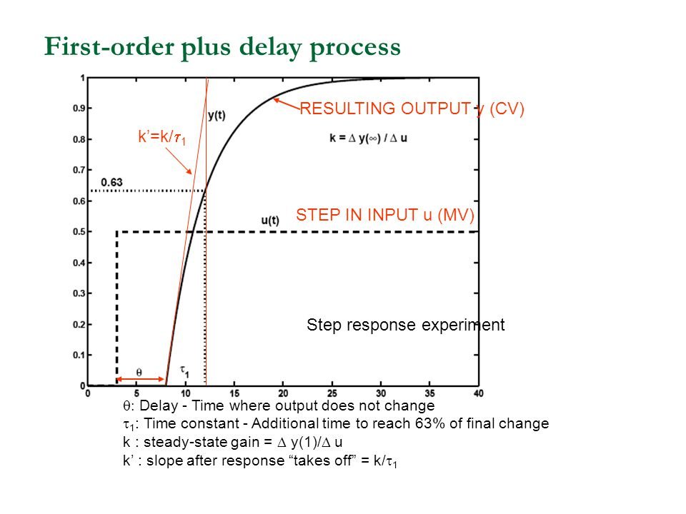 First-order plus delay process