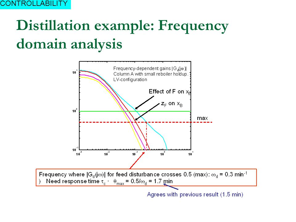 Distillation example: Frequency domain analysis