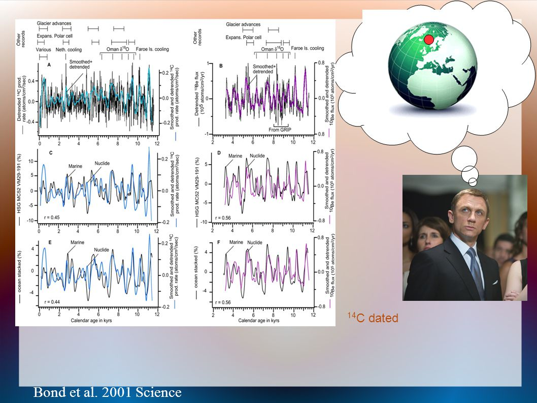 14C dated Bond et al. 2001 Science