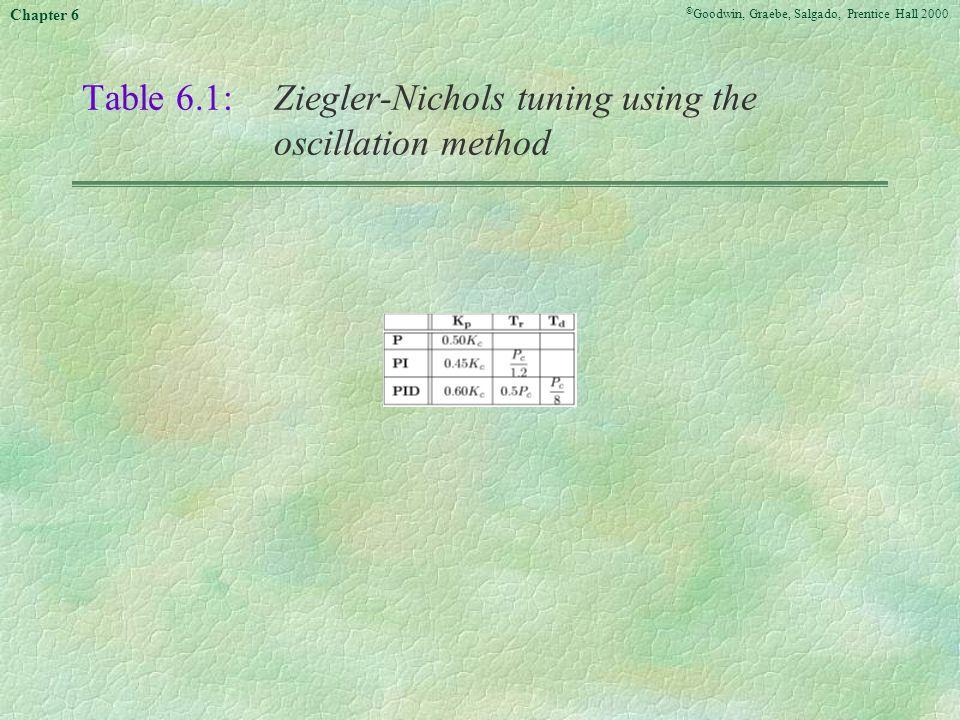Table 6.1: Ziegler-Nichols tuning using the oscillation method