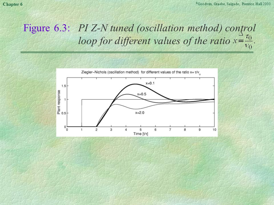 Figure 6. 3:. PI Z-N tuned (oscillation method) control