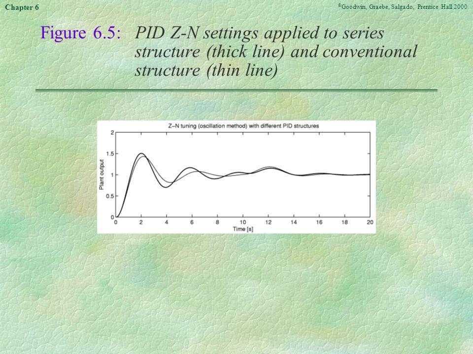 Figure 6. 5:. PID Z-N settings applied to series