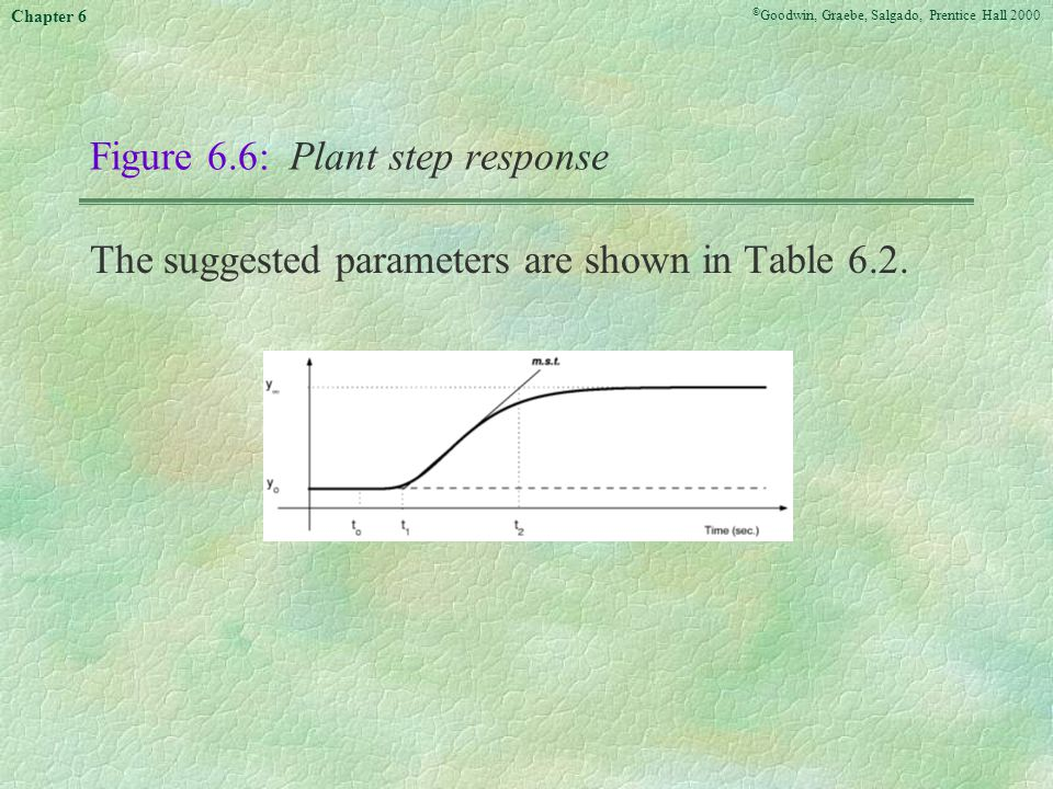 Figure 6.6: Plant step response