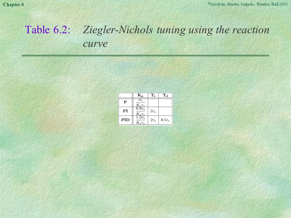 Table 6.2: Ziegler-Nichols tuning using the reaction curve