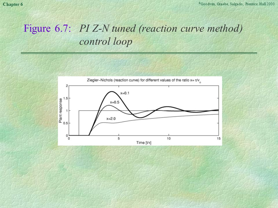 Figure 6.7: PI Z-N tuned (reaction curve method) control loop