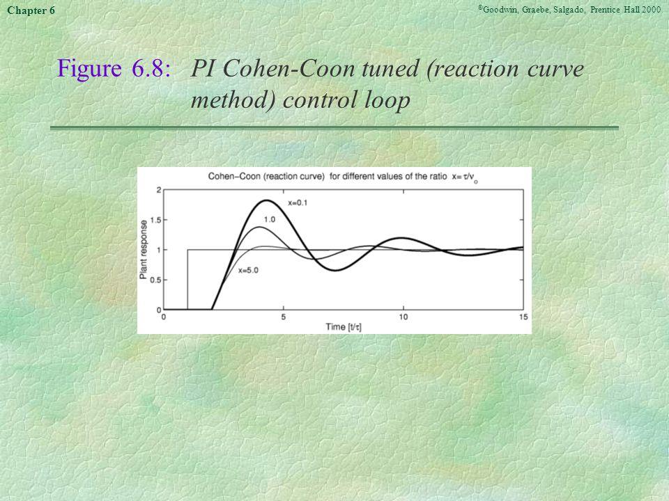 Figure 6.8: PI Cohen-Coon tuned (reaction curve method) control loop