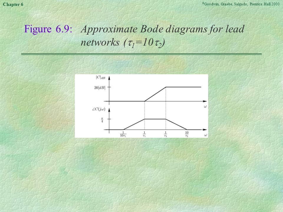 Figure 6.9: Approximate Bode diagrams for lead networks (1=102)