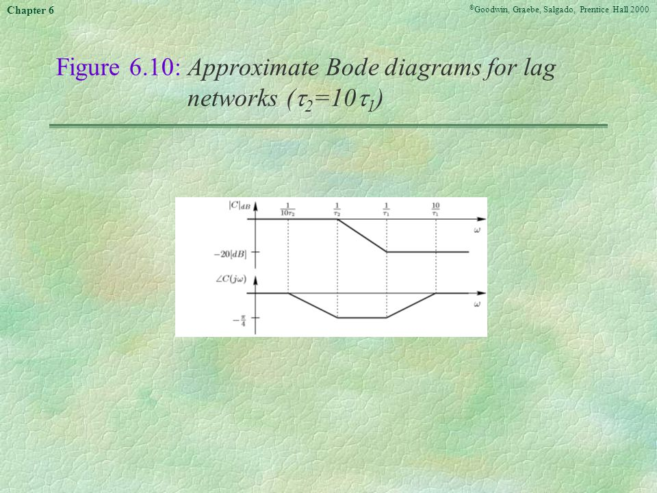 Figure 6.10: Approximate Bode diagrams for lag networks (2=101)