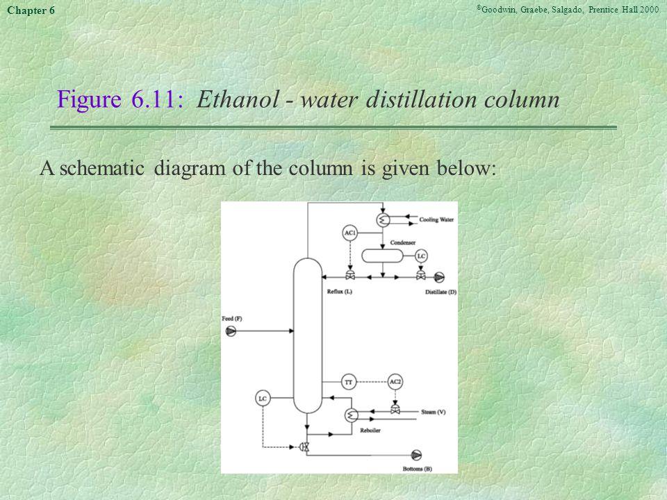 Figure 6.11: Ethanol - water distillation column