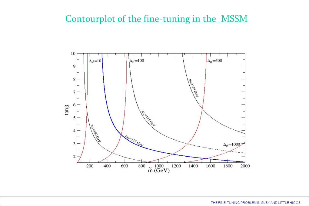 Contourplot of the fine-tuning in the MSSM