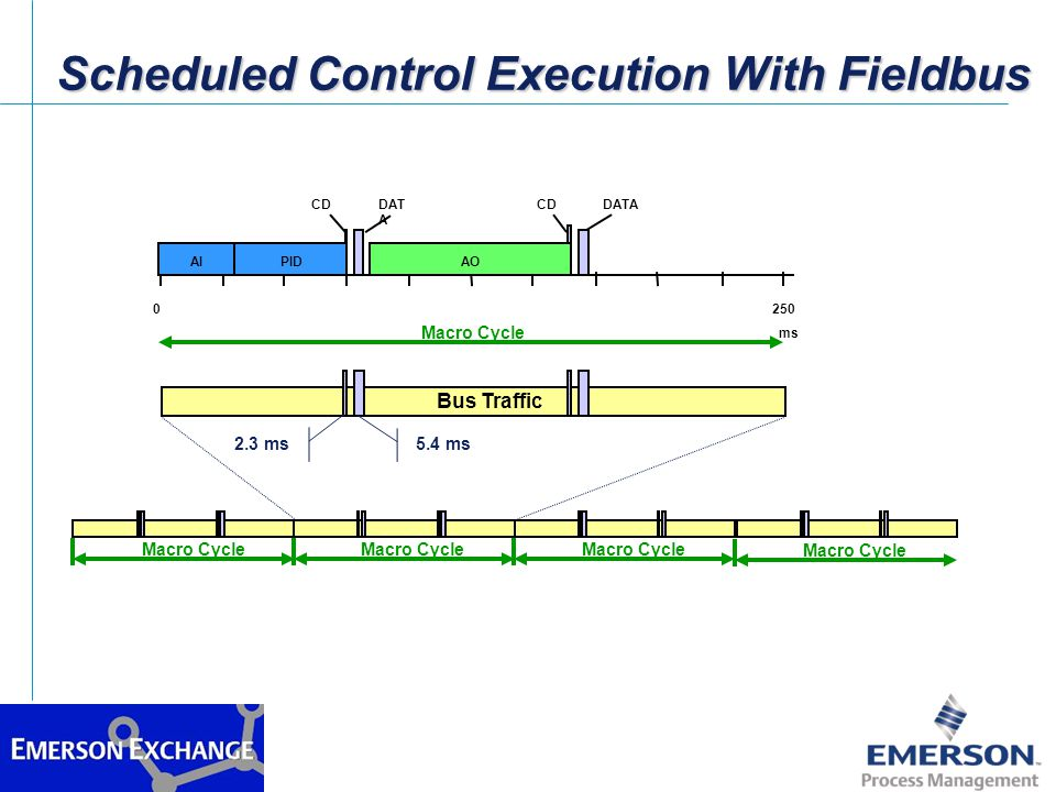 Scheduled Control Execution With Fieldbus