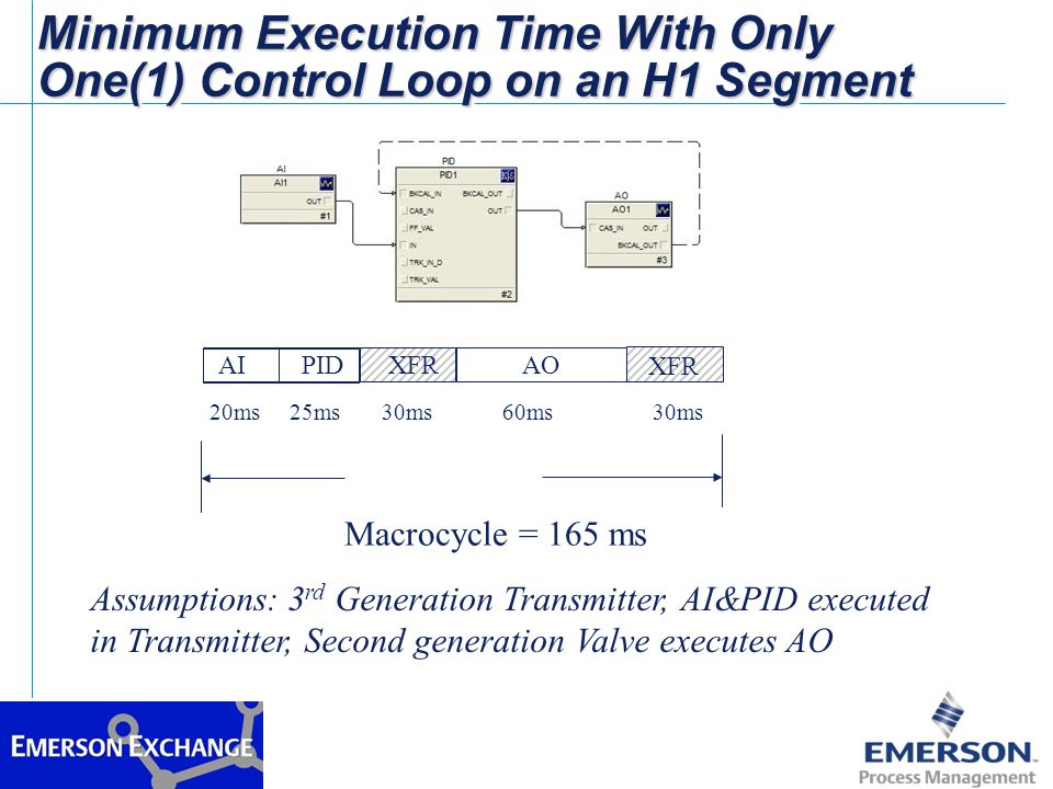 Minimum Execution Time With Only One(1) Control Loop on an H1 Segment