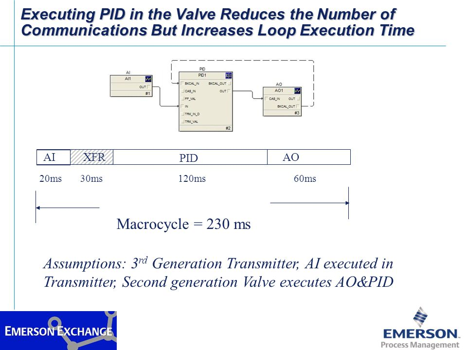 Executing PID in the Valve Reduces the Number of Communications But Increases Loop Execution Time