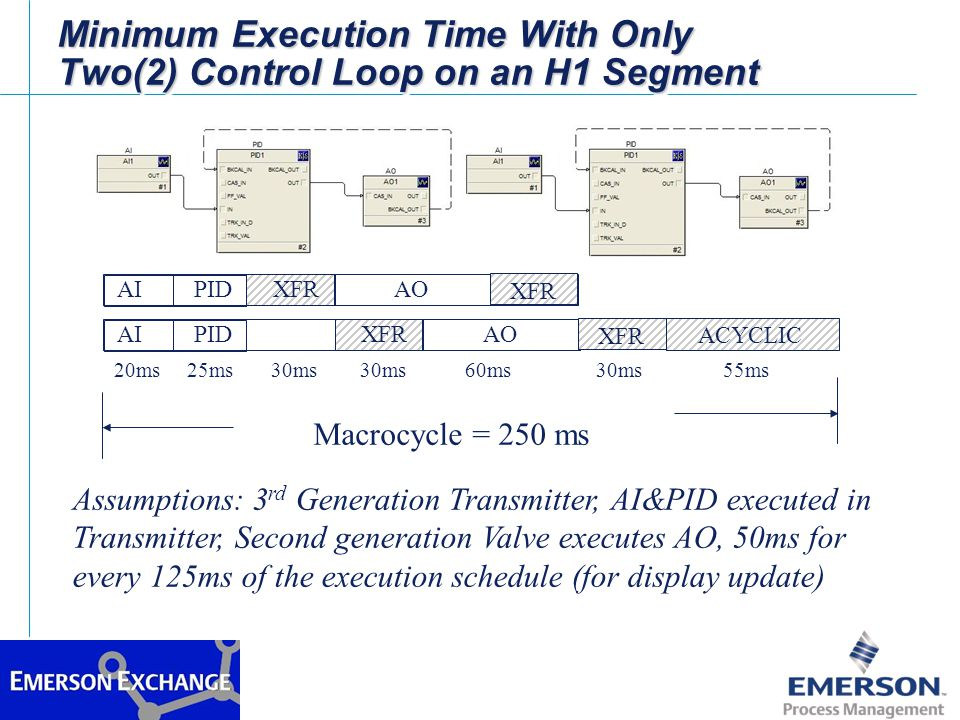Minimum Execution Time With Only Two(2) Control Loop on an H1 Segment