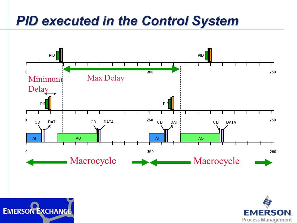 PID executed in the Control System
