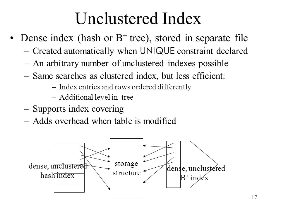 Unclustered Index Dense index (hash or B+ tree), stored in separate file. Created automatically when UNIQUE constraint declared.