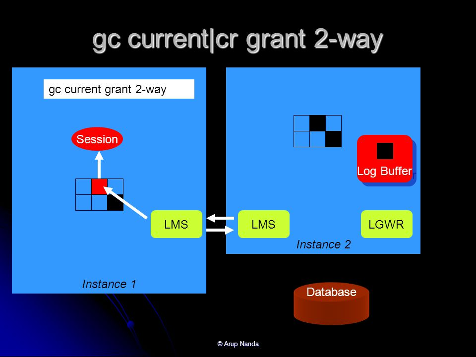 gc current|cr grant 2-way