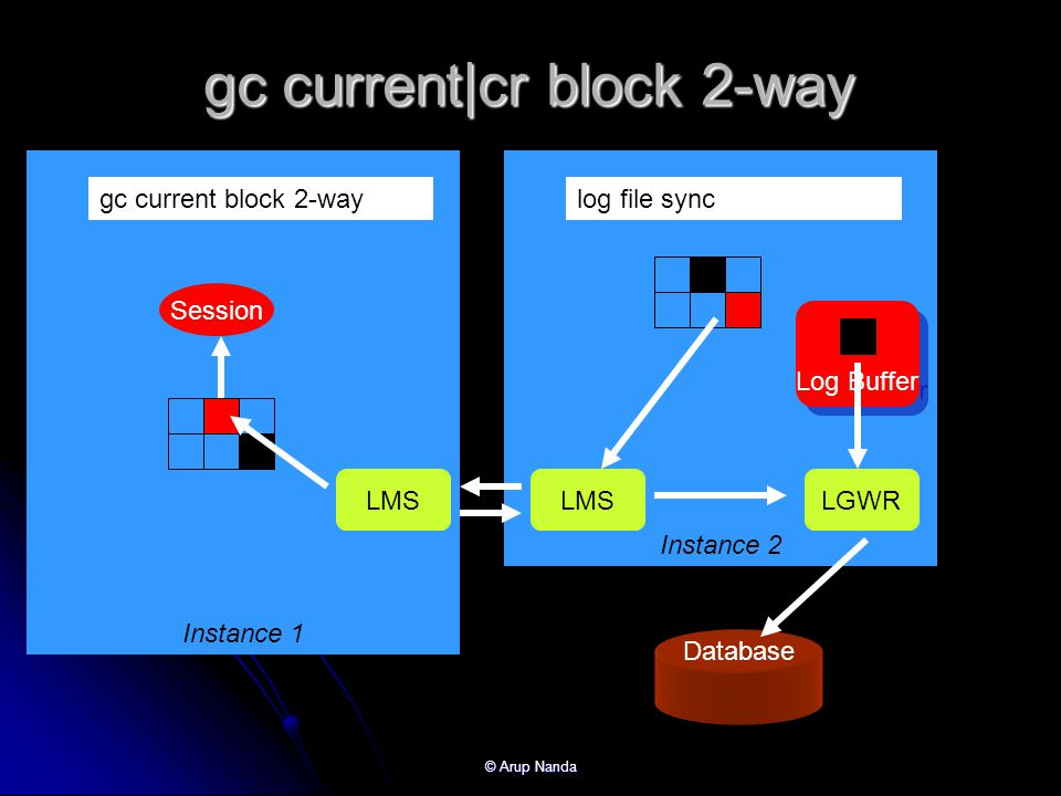 gc current|cr block 2-way