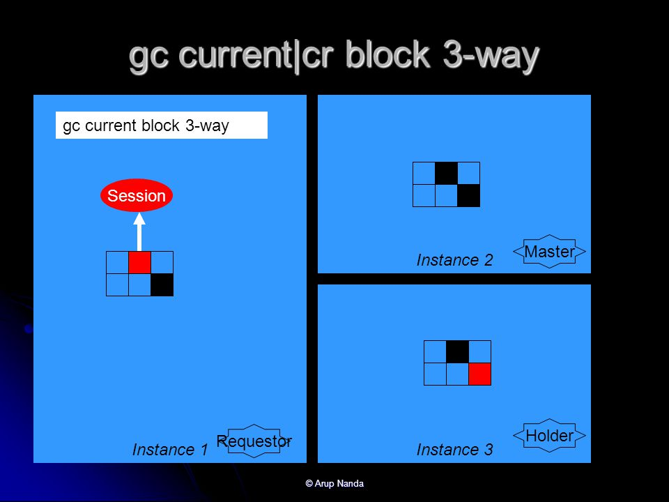 gc current|cr block 3-way