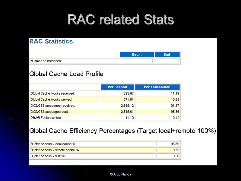 RAC related Stats © Arup Nanda