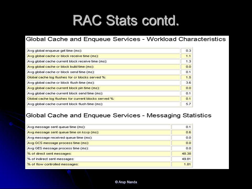RAC Stats contd. © Arup Nanda