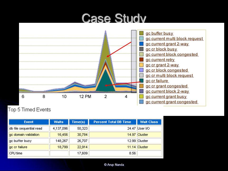Case Study © Arup Nanda