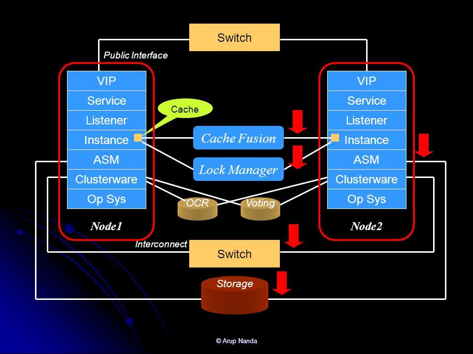 Cache Fusion Lock Manager Switch Node1 Node2 VIP VIP Service Service