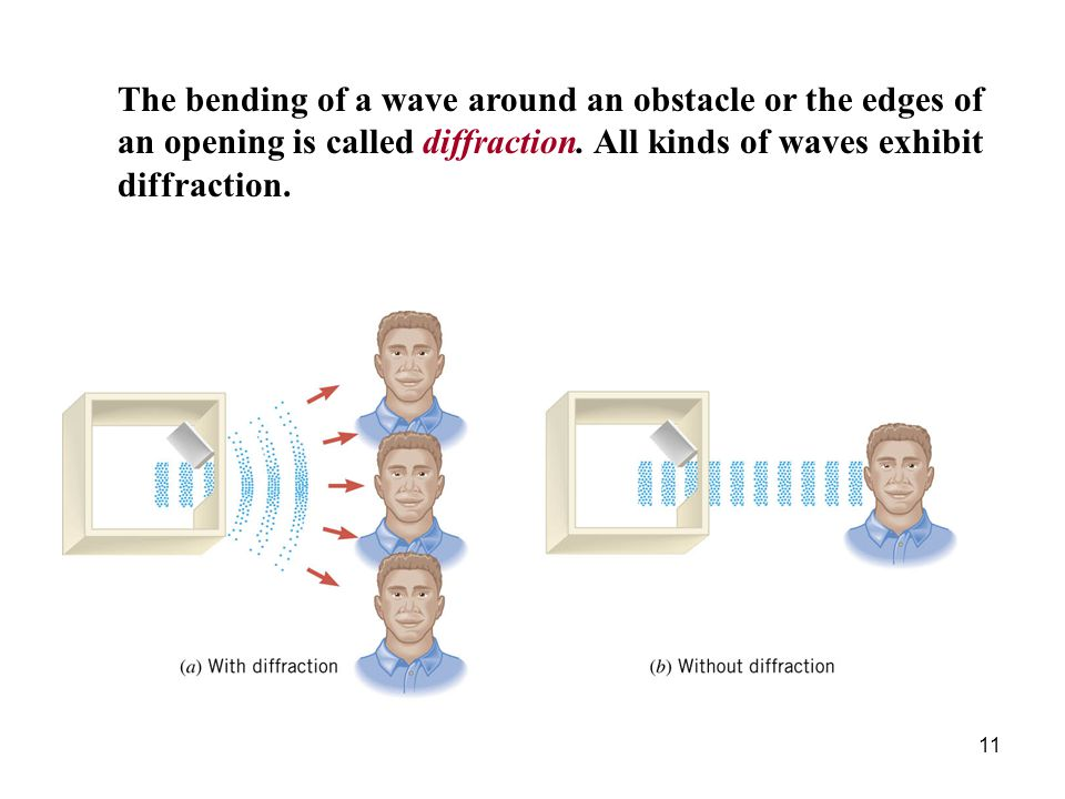 The bending of a wave around an obstacle or the edges of an opening is called diffraction.