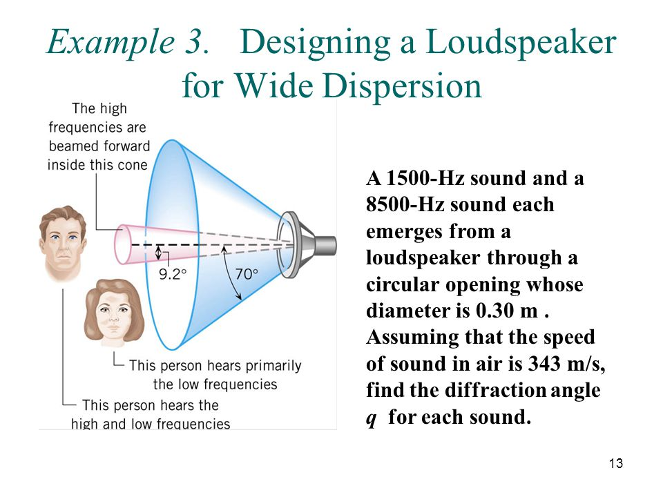 Example 3. Designing a Loudspeaker for Wide Dispersion