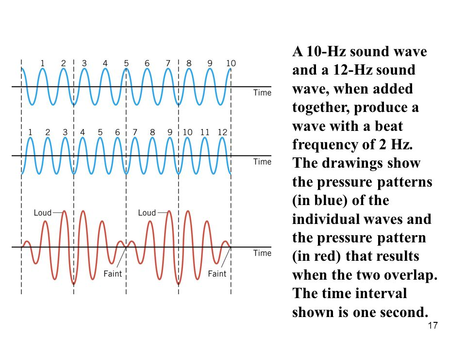 A 10-Hz sound wave and a 12-Hz sound wave, when added together, produce a wave with a beat frequency of 2 Hz.