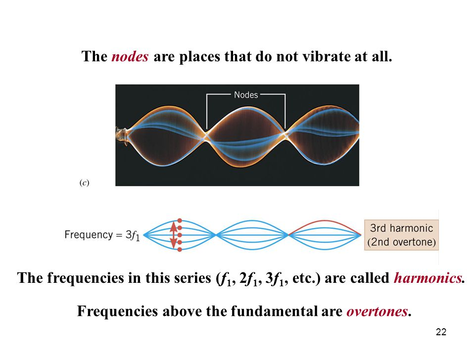 The nodes are places that do not vibrate at all.