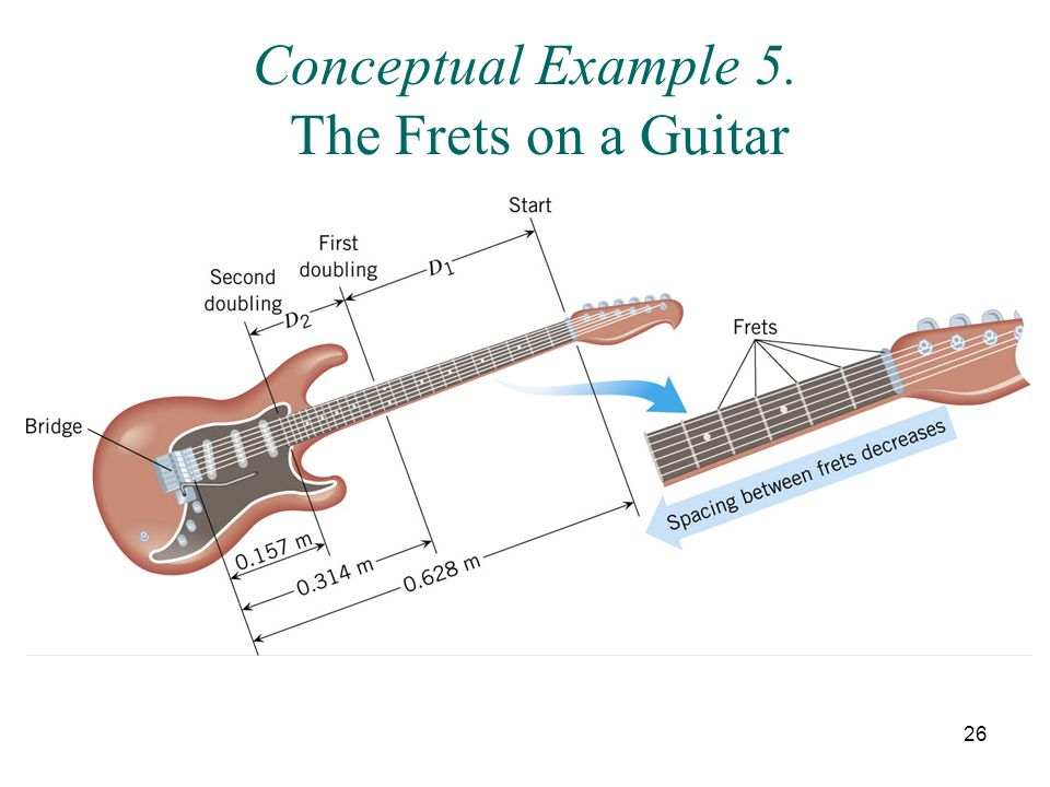 Conceptual Example 5. The Frets on a Guitar