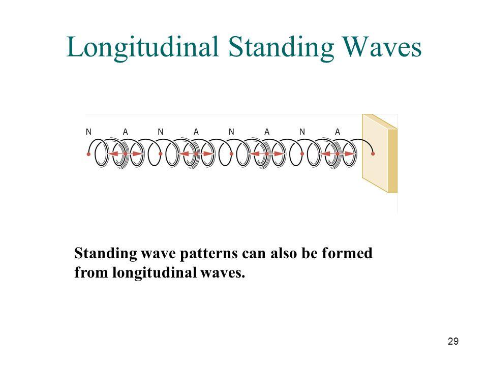 Longitudinal Standing Waves