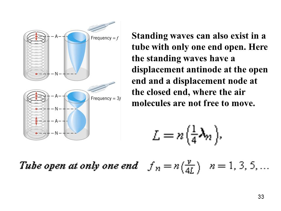 Standing waves can also exist in a tube with only one end open