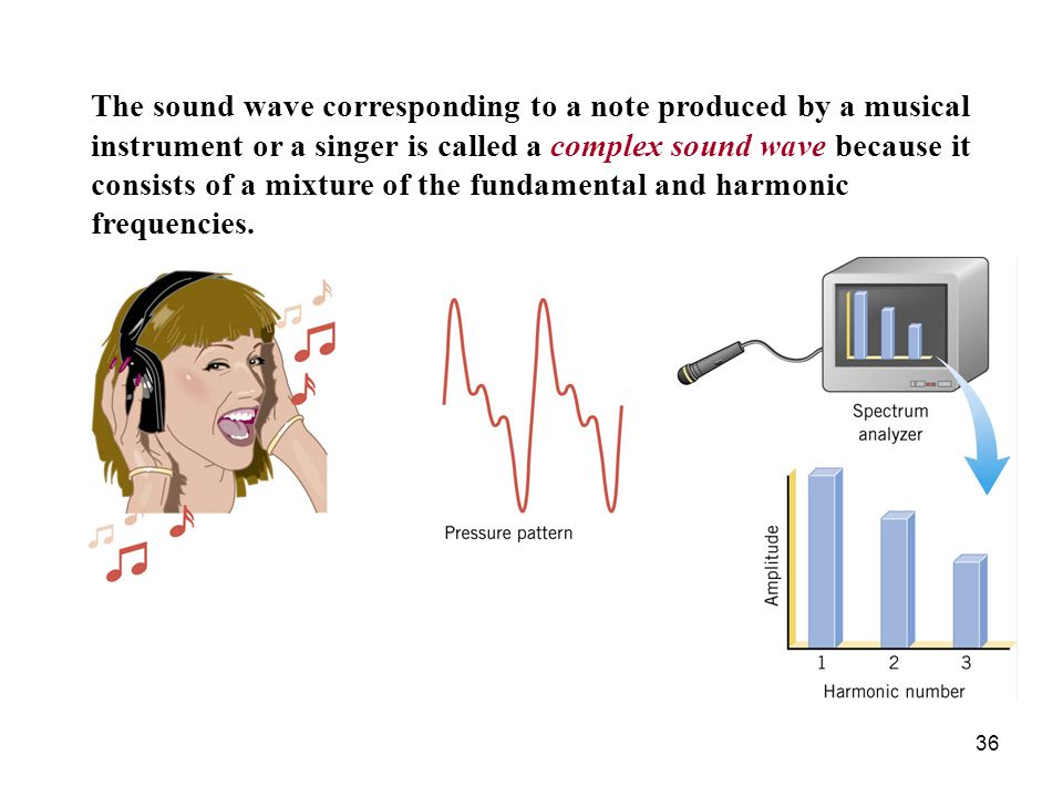 The sound wave corresponding to a note produced by a musical instrument or a singer is called a complex sound wave because it consists of a mixture of the fundamental and harmonic frequencies.
